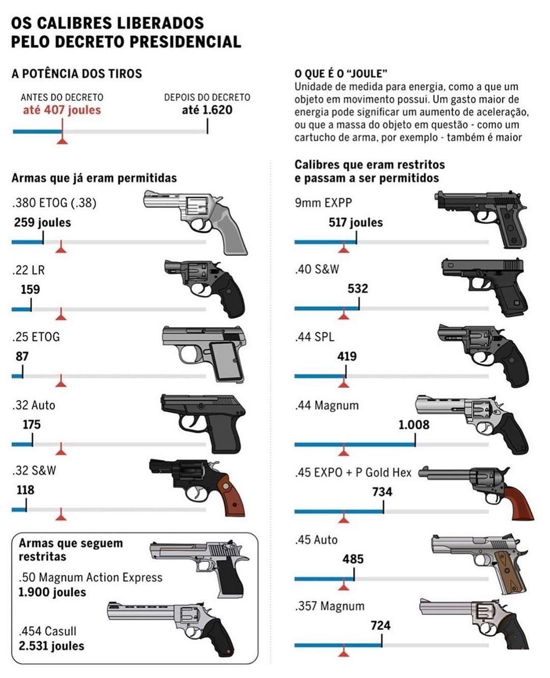 armas de fogo de uso restrito 01